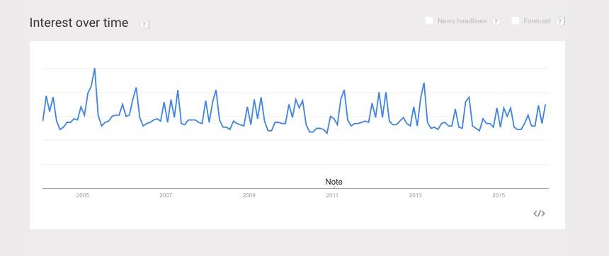 Google_Trends_- Web Search interest catholic church - United States 2004 - present